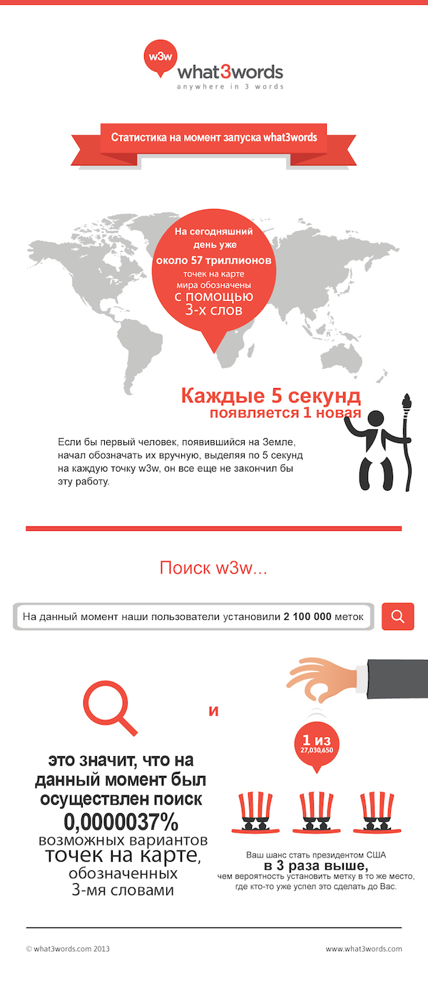 w3w-infographic-d3_RU