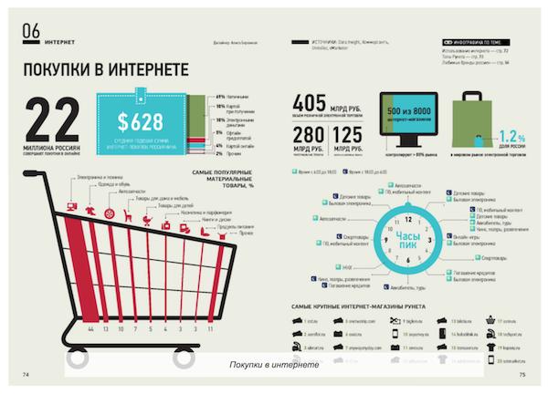 Инфографика. Россия в цифрах 2012-2013