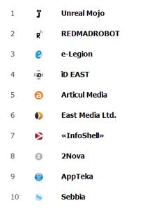 Рейтинг разработчиков мобильных приложений 2014 - RUWARD