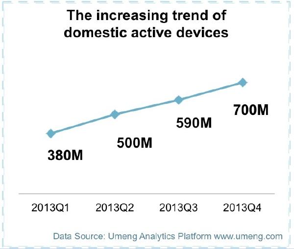 Рост числа смартфонов в Китае