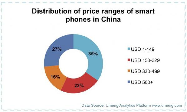 Распределение смартфонов на китайском рынке по ценам