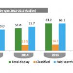 Объем рынка интернет-рекламы достигнет $121 млрд в 2014 году