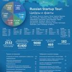 Russian Startup Tour 2014 объединил 9000 начинающих технологических предпринимателей в 27 регионах России