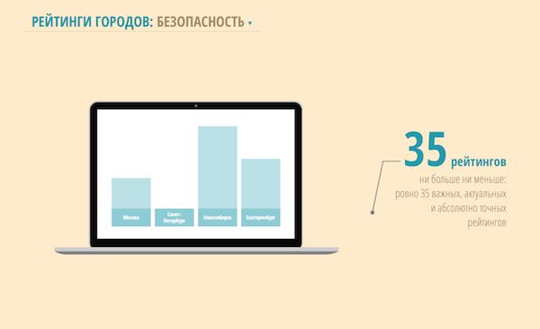 Gradoteka -  reiting gorodov - 3
