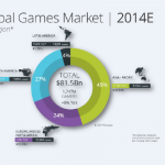 На Азию в этом году придется 82% роста глобального рынка игр