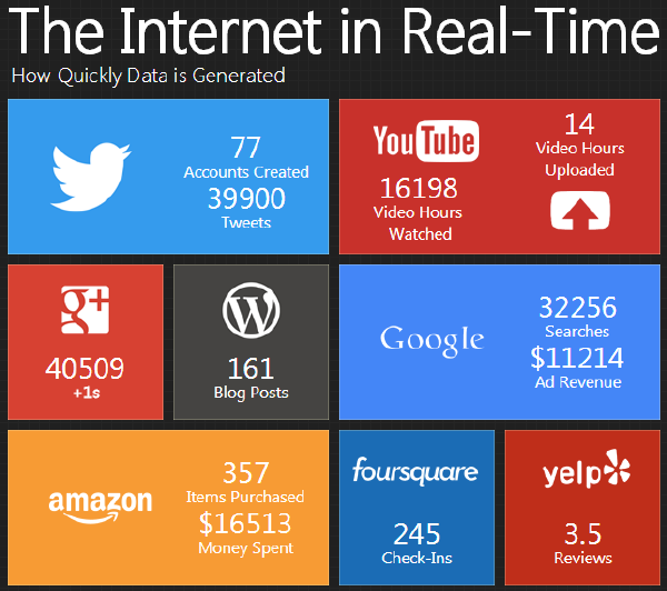 The Internet in Real-Time