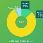 80% китайских смартфонов работают на платформе Android
