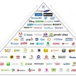 Аналитики Digi-Capital представили анализ рынка мобильных технологий