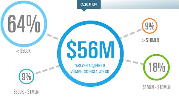 Аналитика венчурной индустрии от Rusbase за август 2014