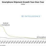 Ждет ли Android успех?