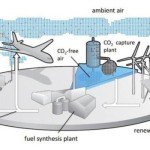 Первый в мире завод, использующий углерод из воздуха